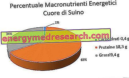 procentajul de macronutrient pentru pierderea în greutate femeie)