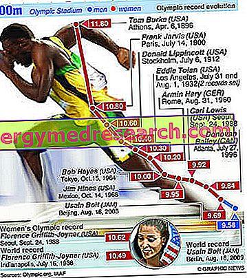 फास्ट ट्रैक और फील्ड दौड़ में प्रशिक्षण की अवधि - 100 और 200 मी